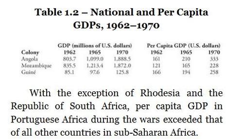 P.I.B. e per capita nas províncias ultramarinas, 1962-1970 (J. Cann, «Counterinsurgency in Africa») -- Exceptuando a Rodésia e a República da África do Sul, o P.I.B. per capita na África portuguesa durante as campanhas do Ultramar excedia o dos outros países da África subsariana.