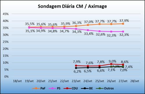 sondagem_cm_27set2015.png
