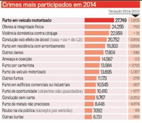 CrimesMaisParticipados2014.jpg