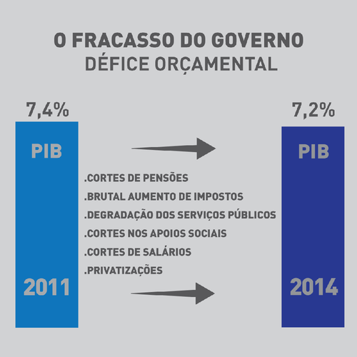 défice2011-2014