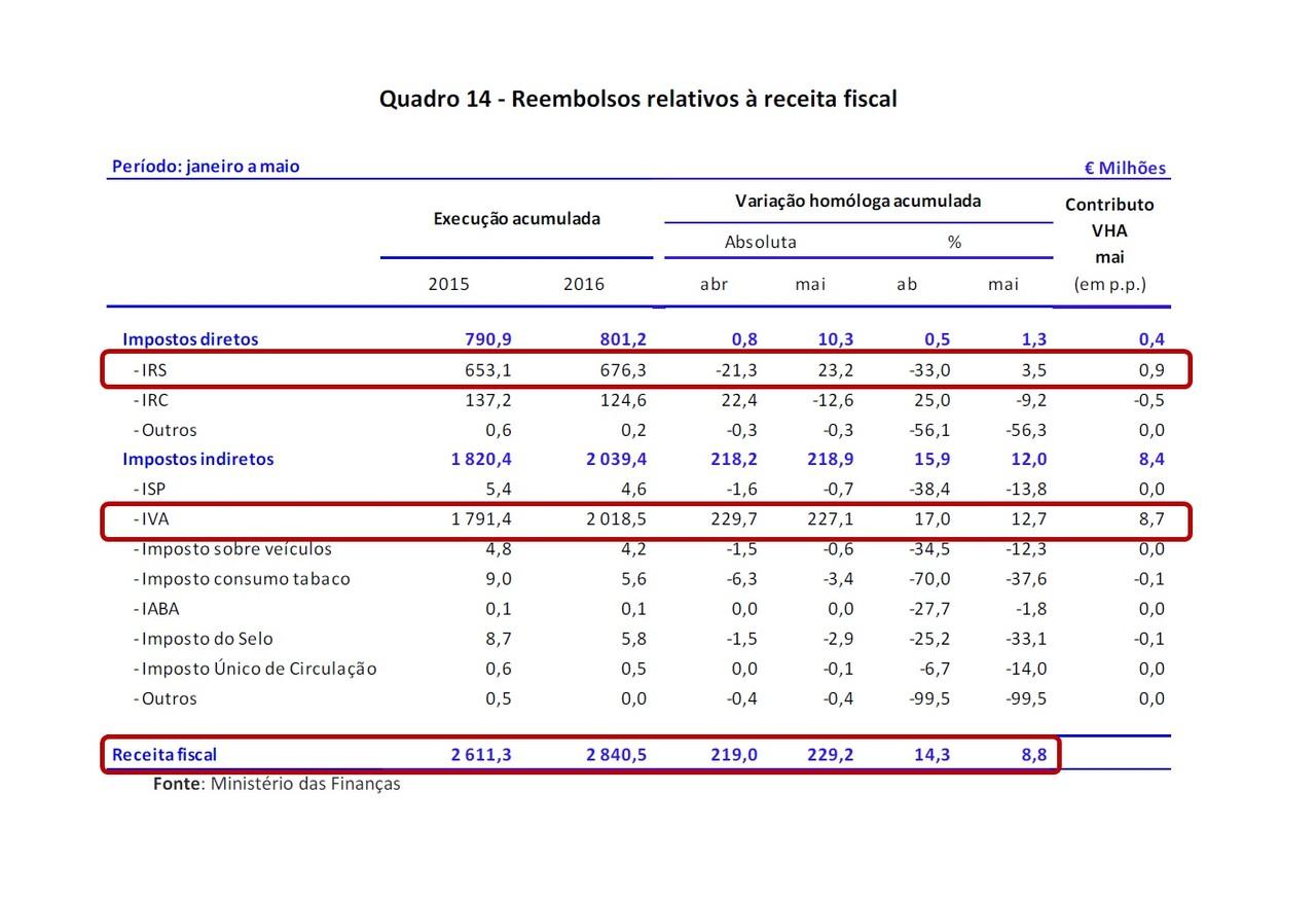 2016.06.29 Quadro Reembolsos Receita Fiscal.jpg