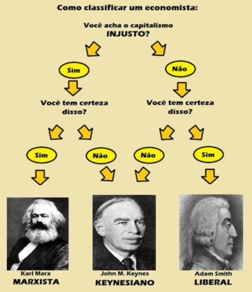 Marxista, Keynesiano e Liberal.jpeg