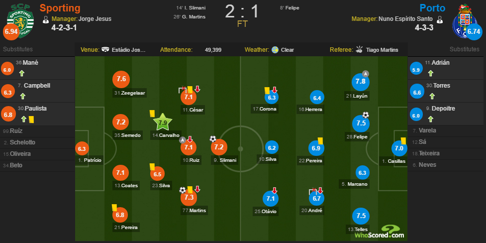 WhoScored SCP-FCP.png