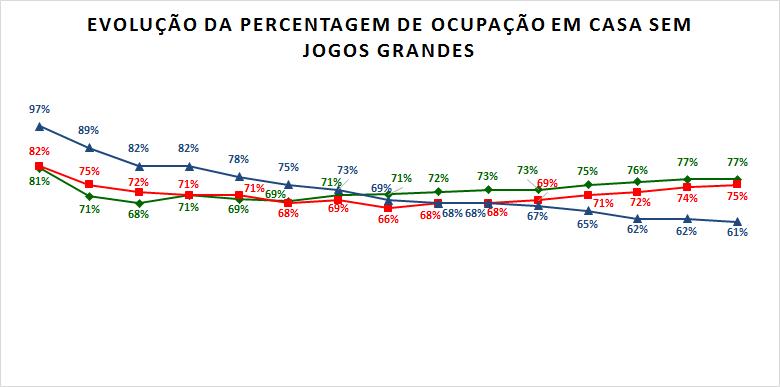 Percentagem ocupação em casa sem grandes.png