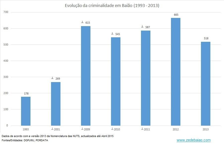 Criminalidade em Baião_1993 a 2013_Total.jpg