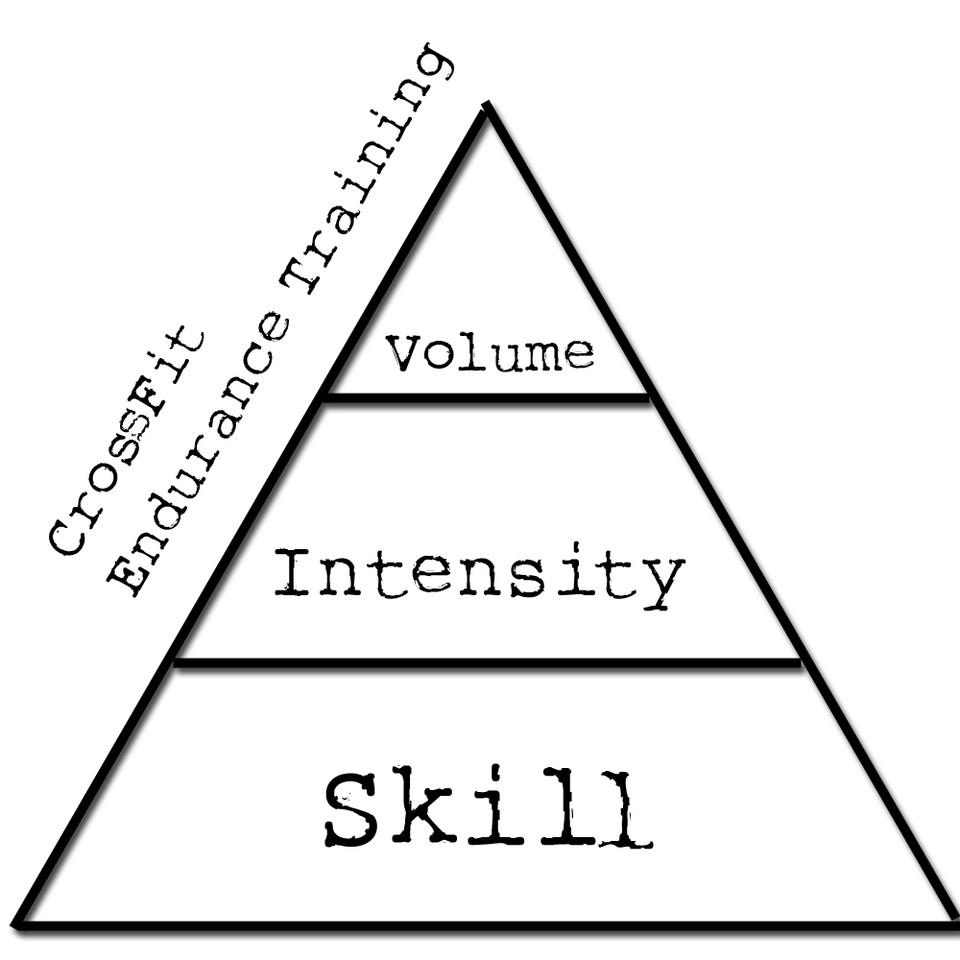 crossfit-endurance-triangle.jpg