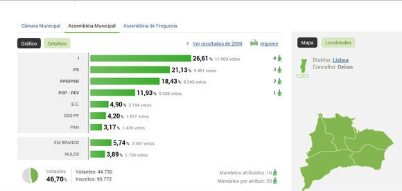 Autarq_2013_MJ_resultados_Ass-Mun.JPG