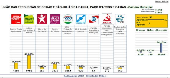 Autarq_2013_resultados_Oeiras-PA-Caxias.JPG