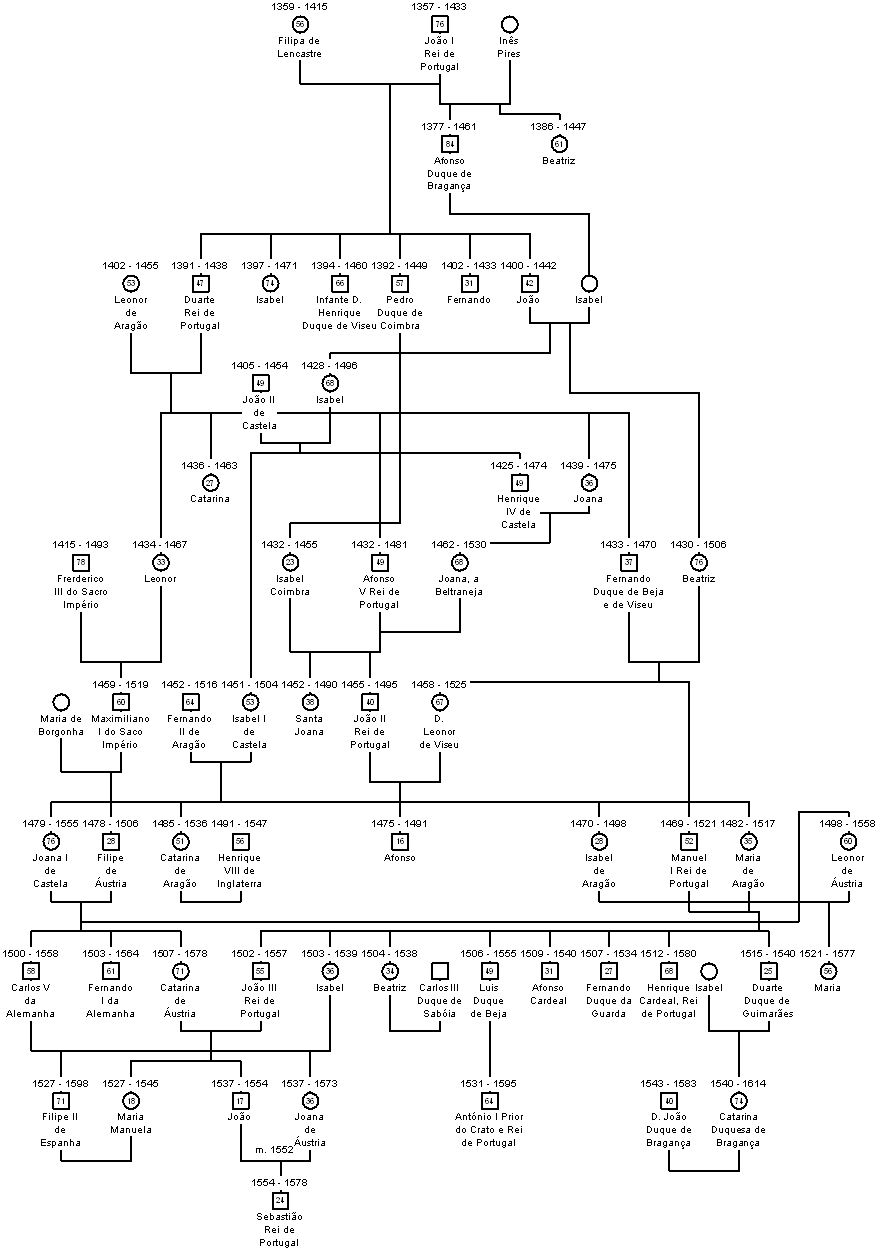 ReisPt-DinastiadeAvis.png