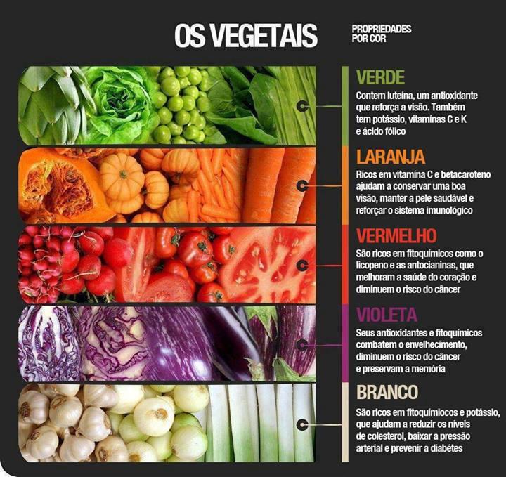 Propriedades dos vegetais por cor.jpg